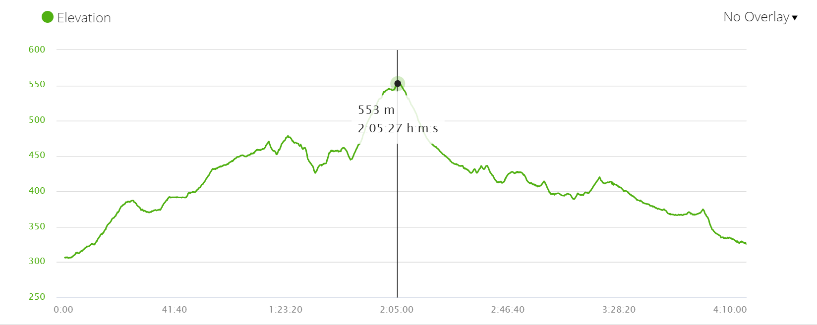 ELevation profile stage 6 of the Camino Frances