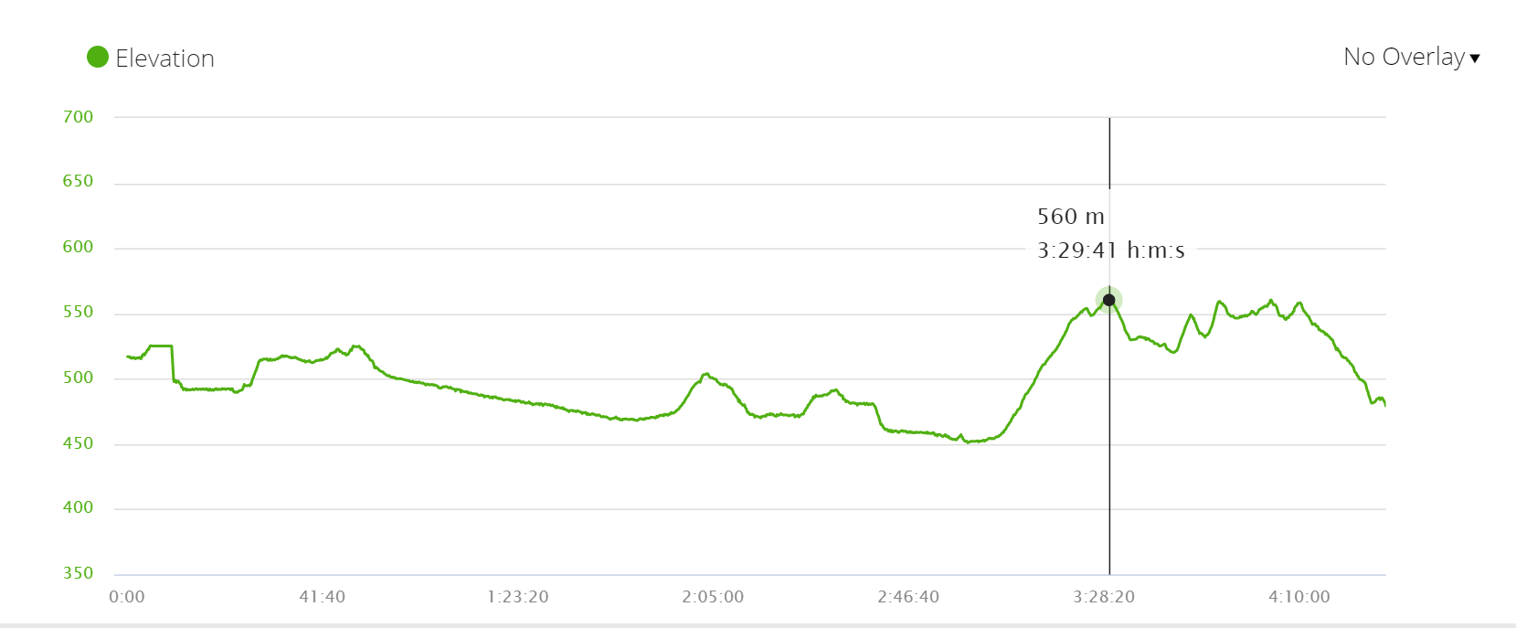 Elevation profile stage 25 of the Camino Frances