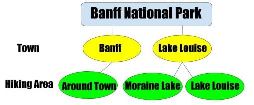 Location of hikes in Banff National Park