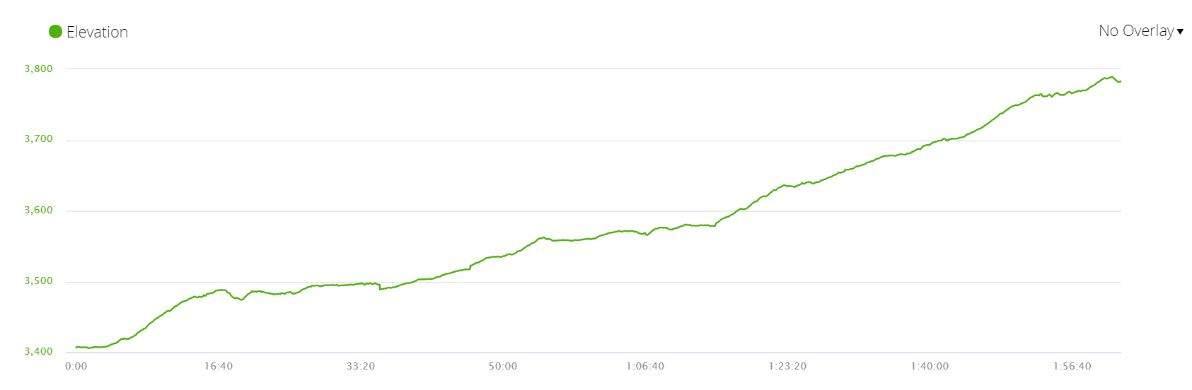 Elevation graph of the third day of the trek
