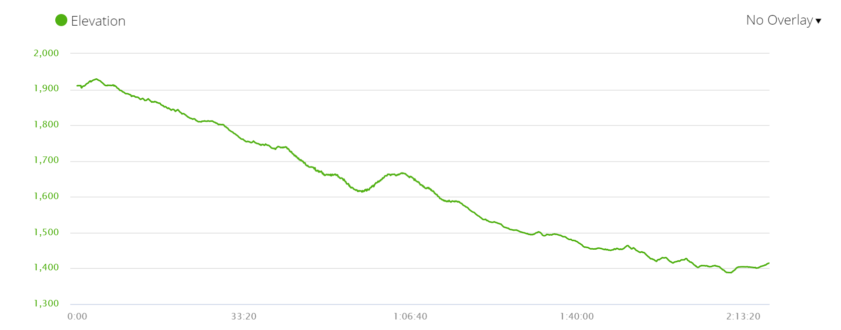 Elevation profile of the last day of the Langtang trek