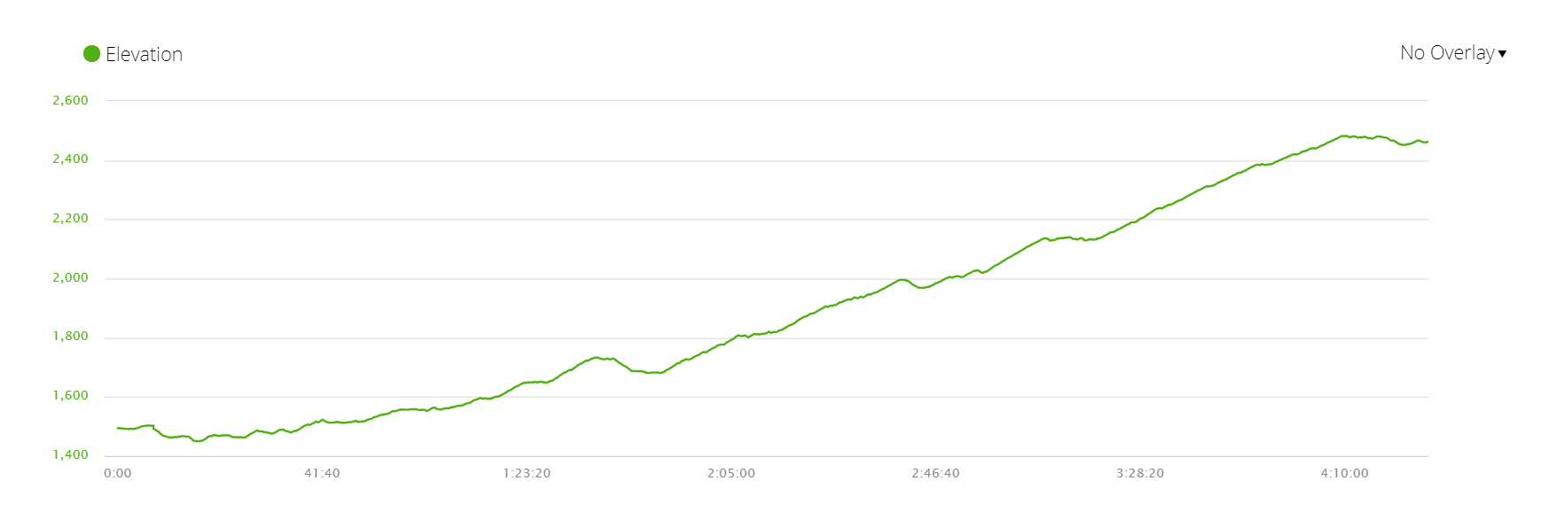 Elevation profile of the first day of the trek