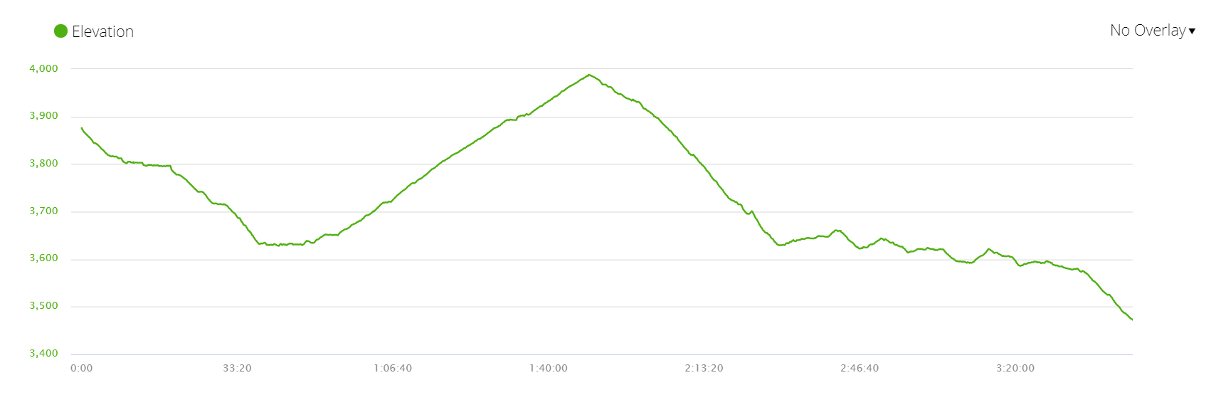 Elevation profile of the route from Photse to Namche Bazar