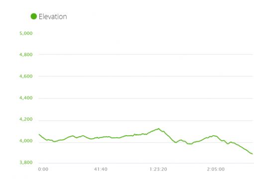 Elevation profile day 10 of EBC trek itinerary