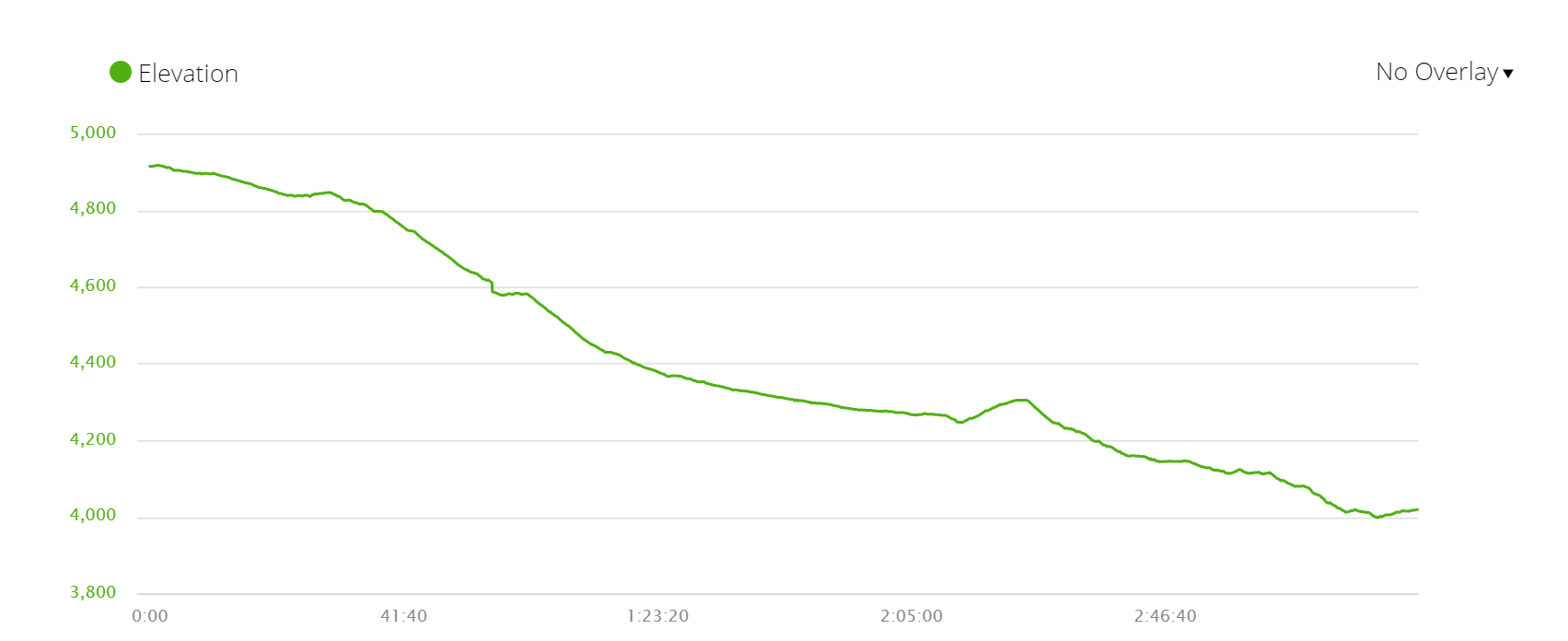 Elevation profile ascent from Lobuche to Pangboche