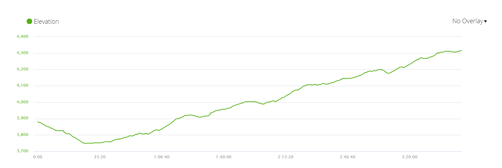 Elevation profile of day 5 of EBC trek itinerary, ascent to Dingboche