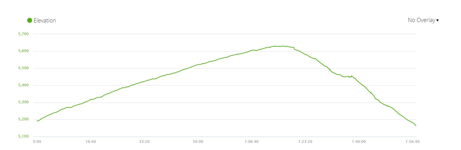 Elevation profile of the walk from Gorak Shep to Kala Patthar