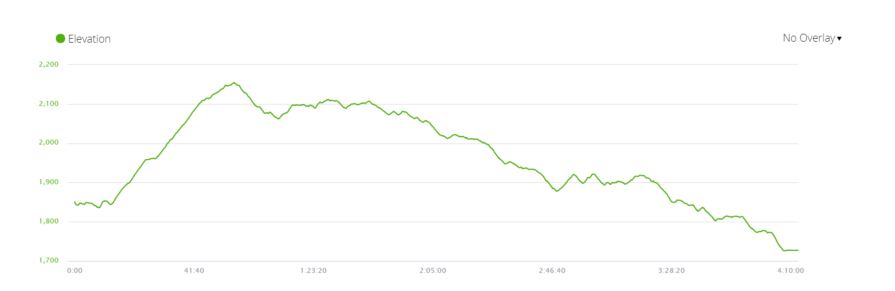 Elevation profile, day 1 of the 6-day ABC walking itinerary