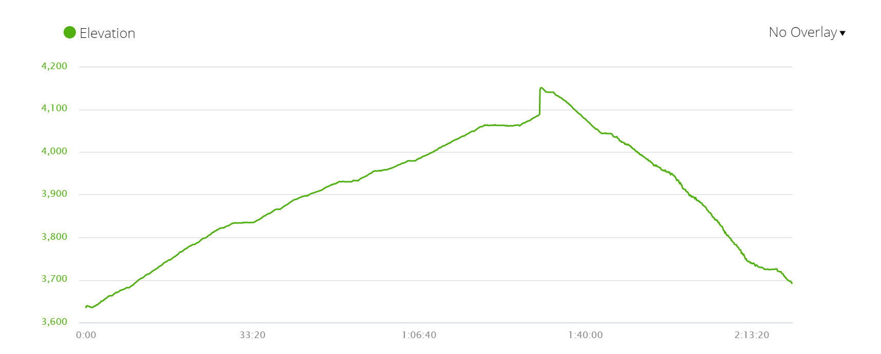 Elevation profile of the walk from Machhapuchhre Base Camp to Annapurna Base Camp and back