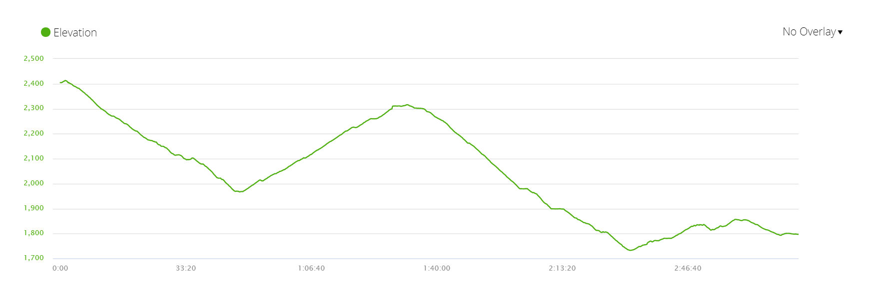 Elevation profile of the last day of ABC trek