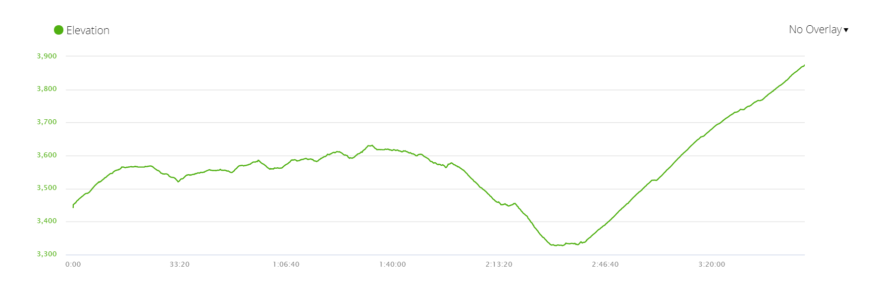 Elevation profile of Day 4 of Everest Base Camp trek