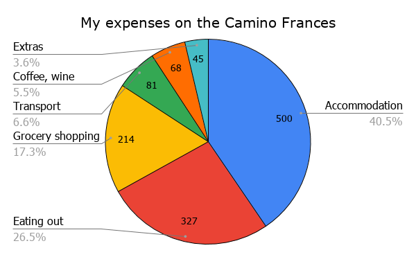 A colorful 6-slices pie-chart with Alya's expenses on the Camino Frances