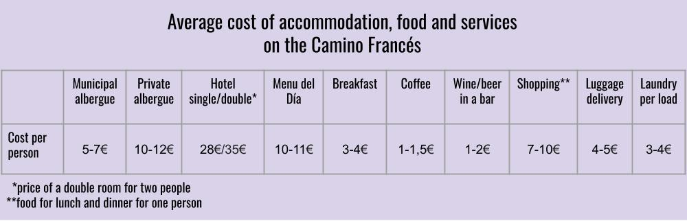 Average cost of accommodation, food and services on the Camino