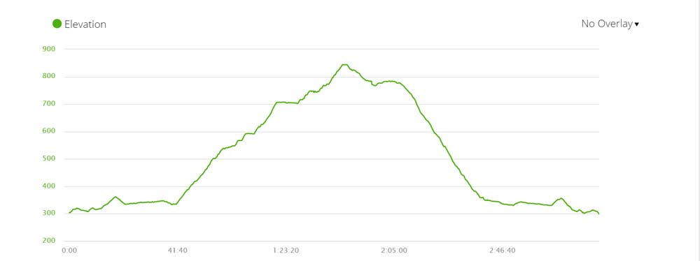 Elevation profile of the Kasteelspoort hiking trail