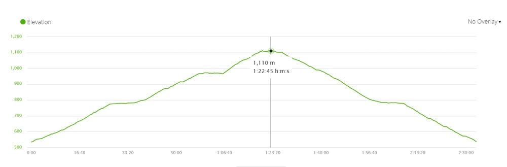 Elevation profile of the Devil's Peak hiking trail