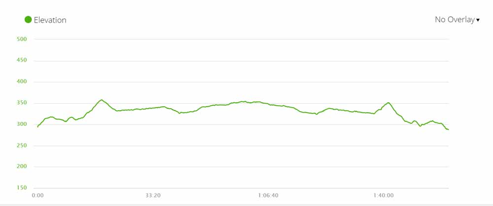 Elevation profile of the Pipe Track hiking trail in Cape Town