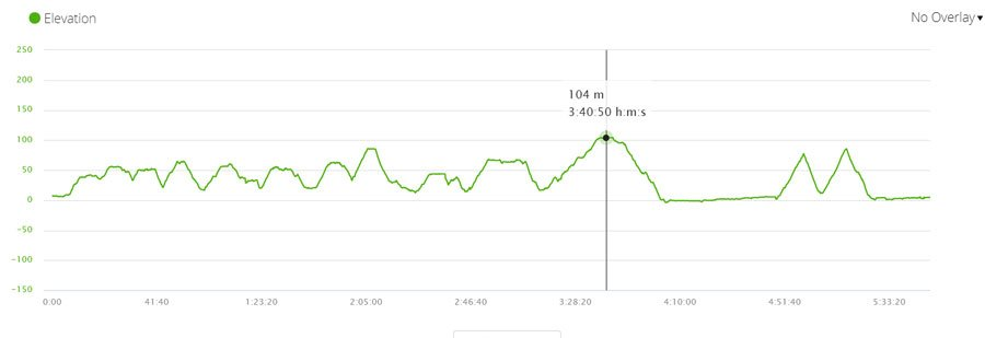 elevation profile day 3 juan de fuca trail